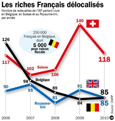 les-exiles-fiscaux-francais