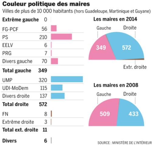 4392610_5_a9a1_les-resultats-des-elections-municipales-en_76eb683532ed8cc3b43c1a5e4d0f58a2