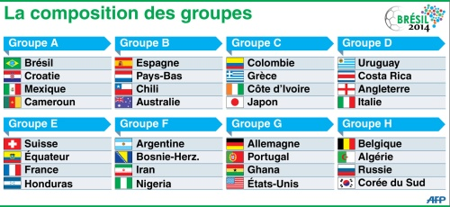 7767657273_mondial-de-football-2014-les-huit-groupes