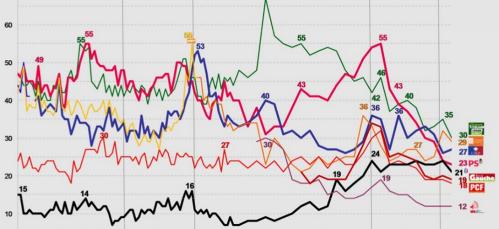 Le baromètre des partis TNS-Sofres de septembre 2014