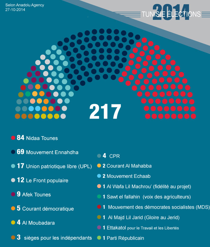 tunisie-directinfo-elections-2014_2