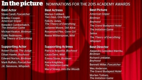 2015 academy awards nominations