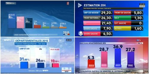 Projections dimanche 20h00 : 4 chaînes, 4 résultats différents  (Le Lab Politique-Europe 1)
