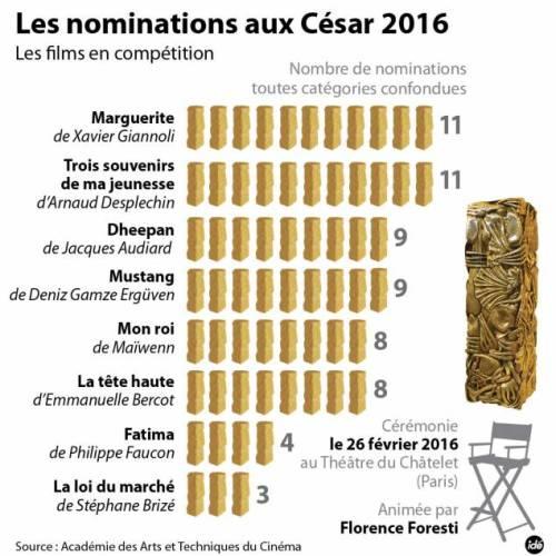 les_nominations_aux_cesar_2016_45338_hd