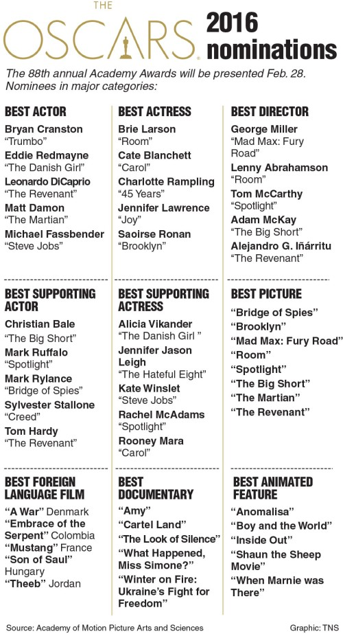 Table showing 2016 Oscar nominees in top categories. TNS 2016