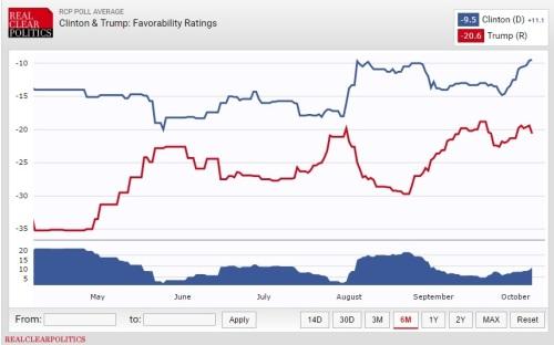 clinton-trump-favorability-ratings_realclearpolitics_8-october-2016