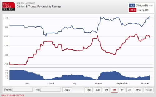 clinton-trump-favorability-ratings_realclearpolitics_8-october-2016