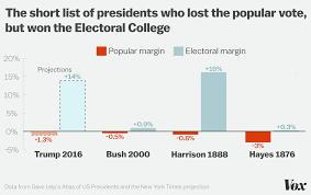 popular-vote-electoral-college-vox