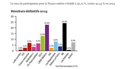 France: politics 2016-19 | Arun with a View